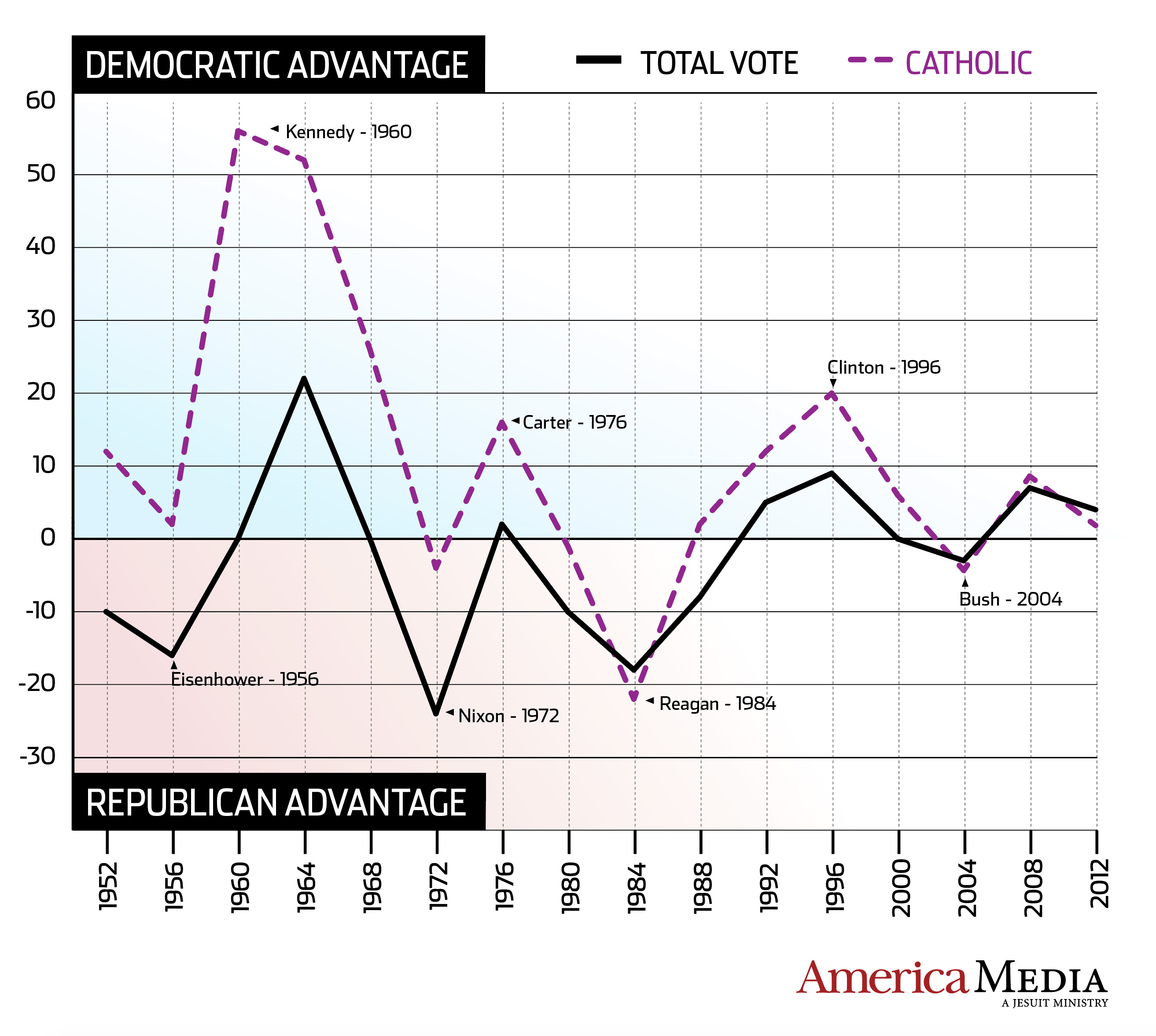 Catholic voting trends compared with the general population.