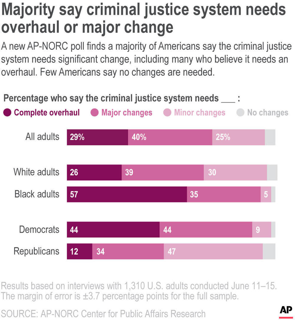 A new AP-NORC poll finds a majority of Americans say the criminal justice system needs significant change, including many who believe it needs an overhaul. Few Americans say no changes are needed.