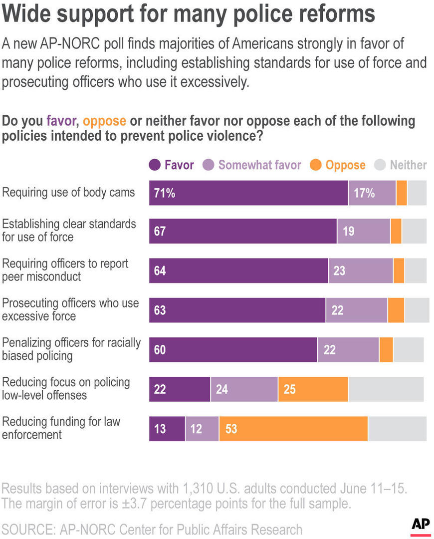 A new AP-NORC poll finds majorities of Americans strongly in favor of many police reforms, including establishing standards for use of force and prosecuting officers who use it excessively.