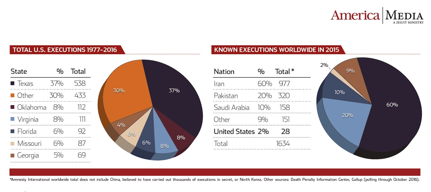 Texas and Iran stand out in their use of capital punishment.