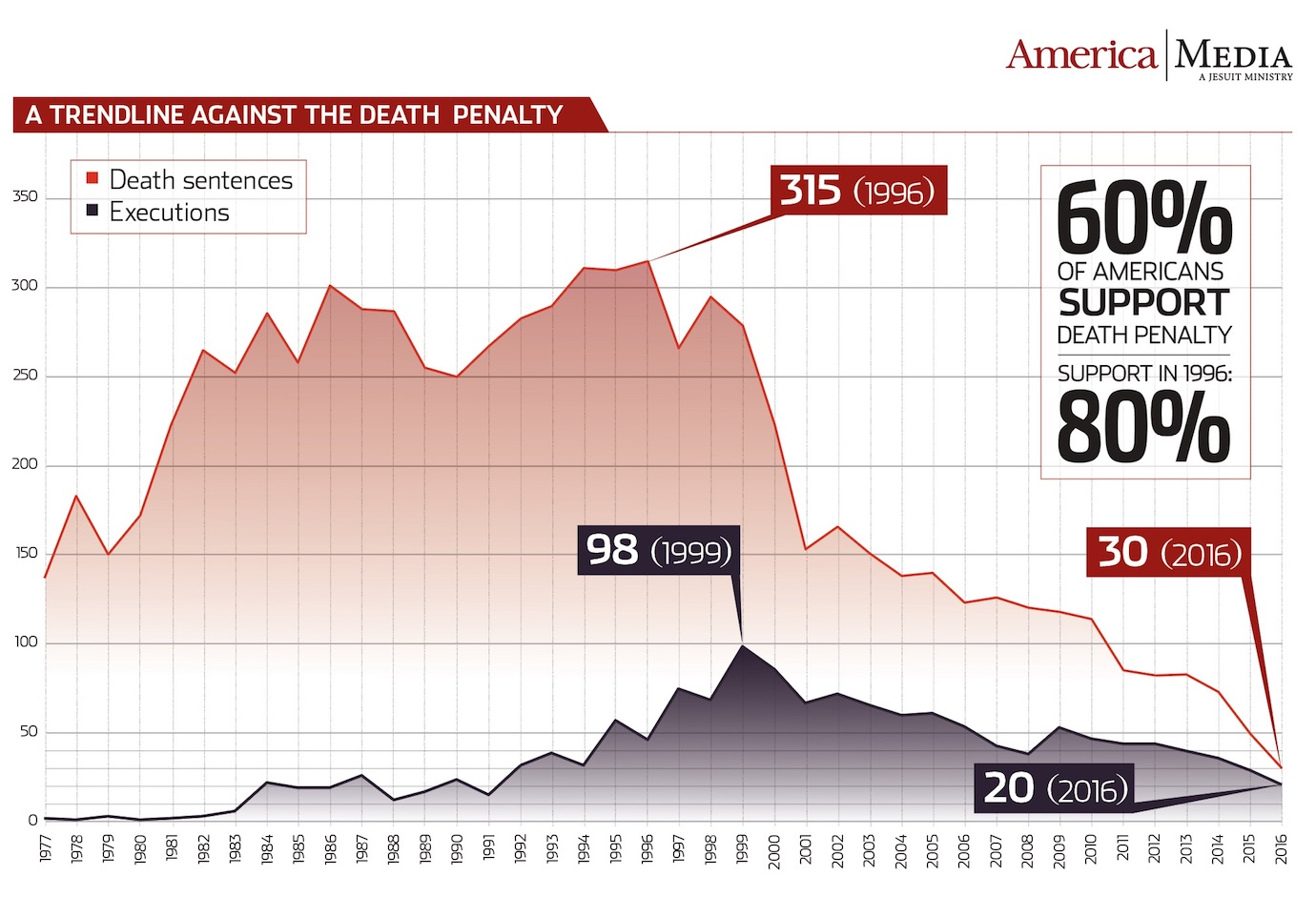 The death penalty is on the decline in the United States.