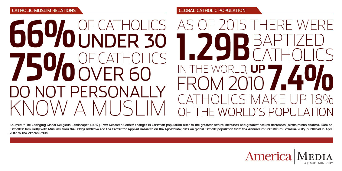 The Clash Of Populations Global Muslim Numbers Projected To Catch - Christian population