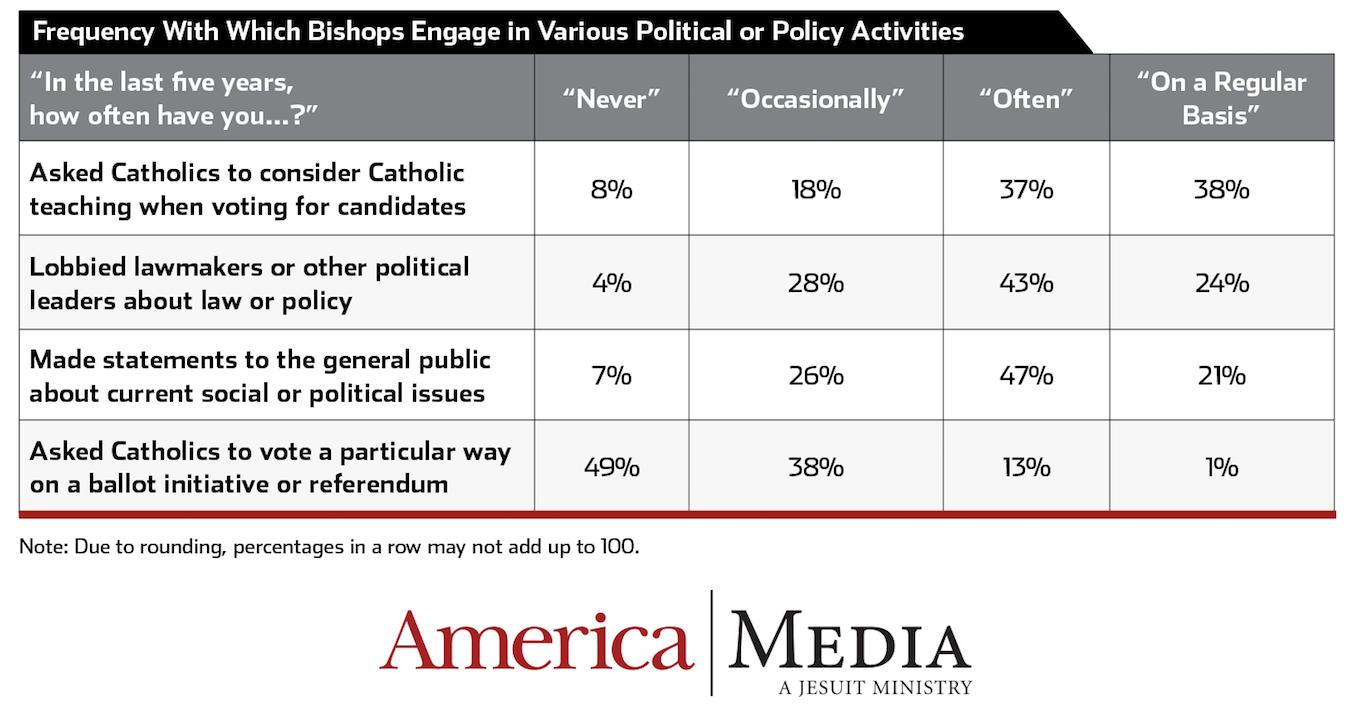 Exclusive: Should U S  bishops speak out on politics—or