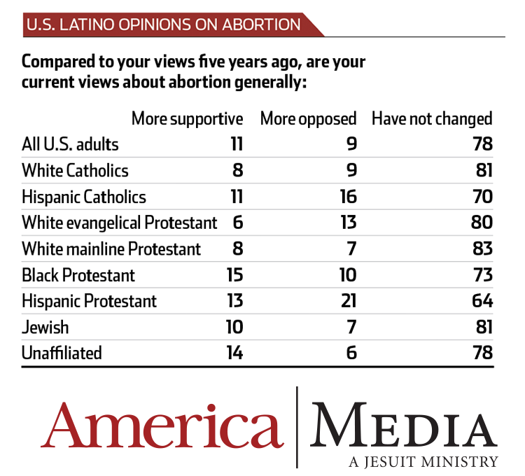 Why are Hispanic Catholics pro-life? What politics can't