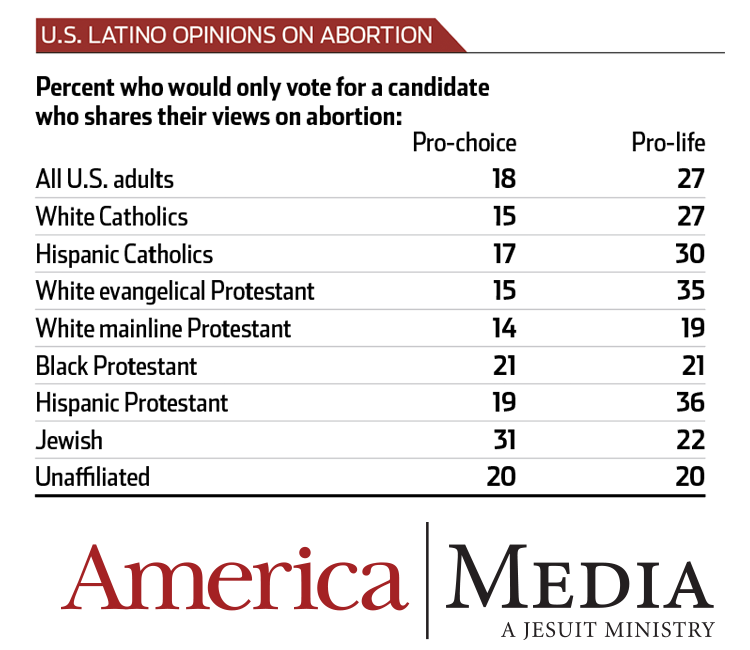 Why are Hispanic Catholics pro-life? What politics can't