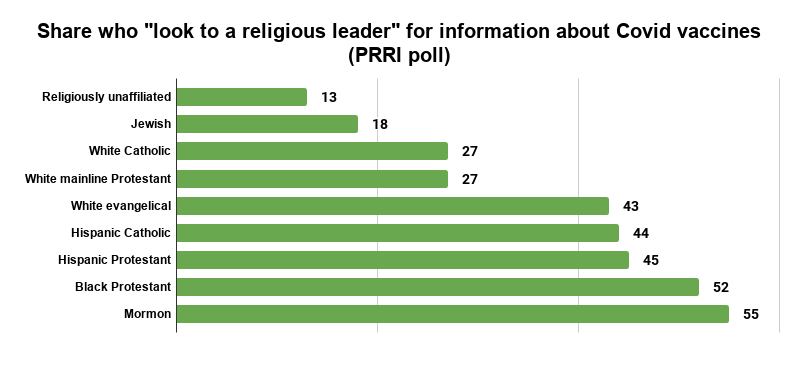 Share who look to a religious leader for information about Covid vaccines (PRRI poll).png