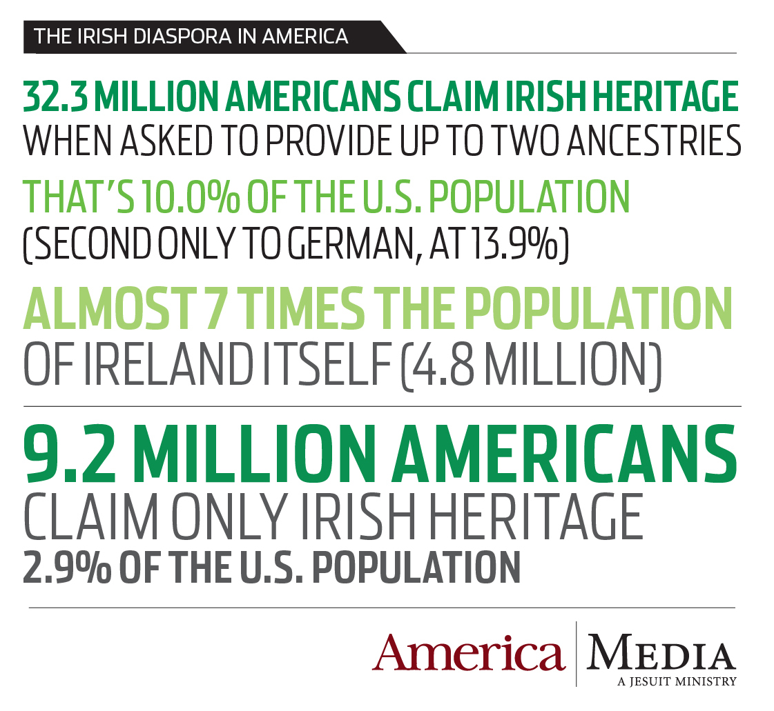Infographic: The Irish diaspora in the United States | America Magazine