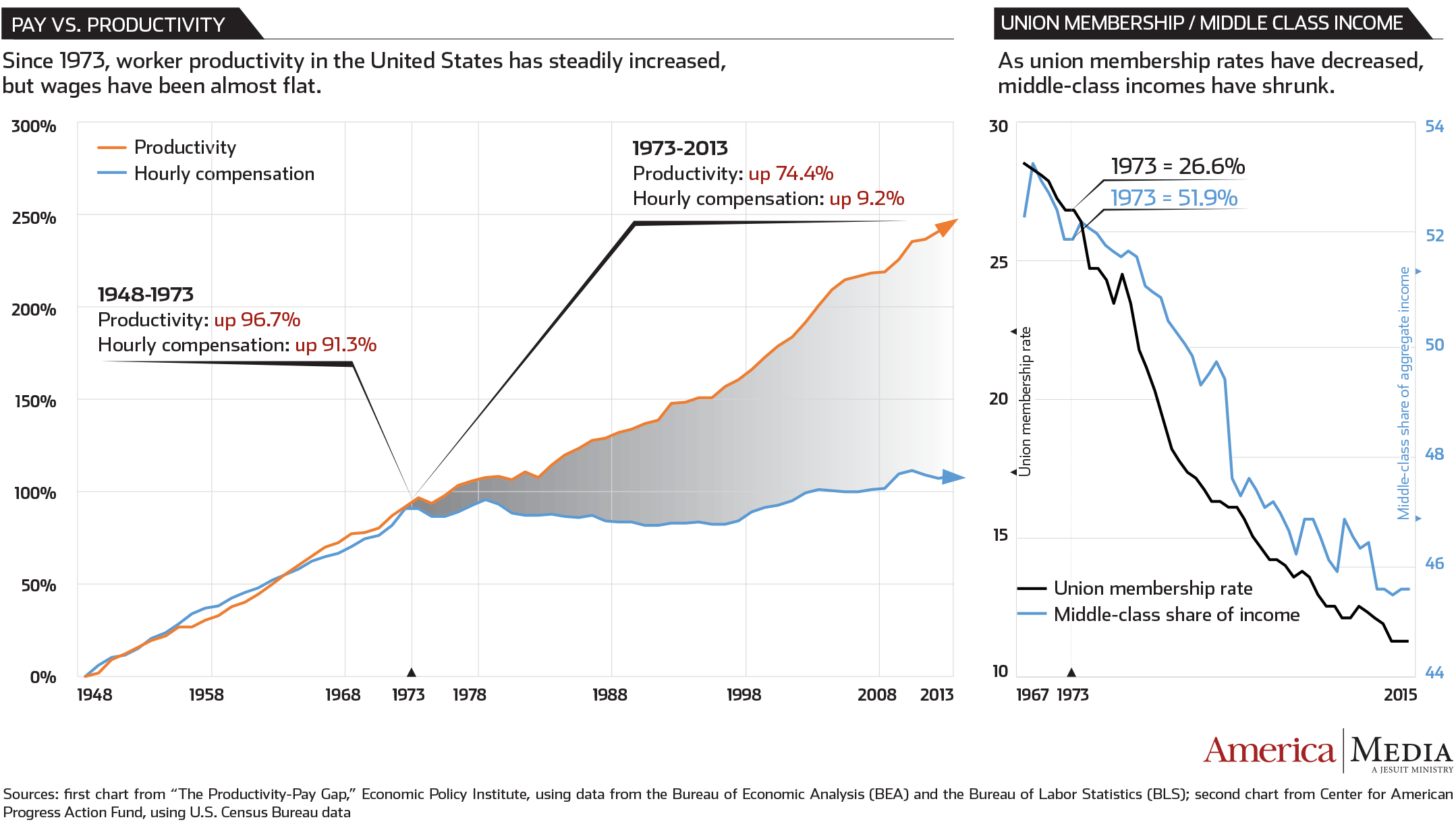 decline of the union