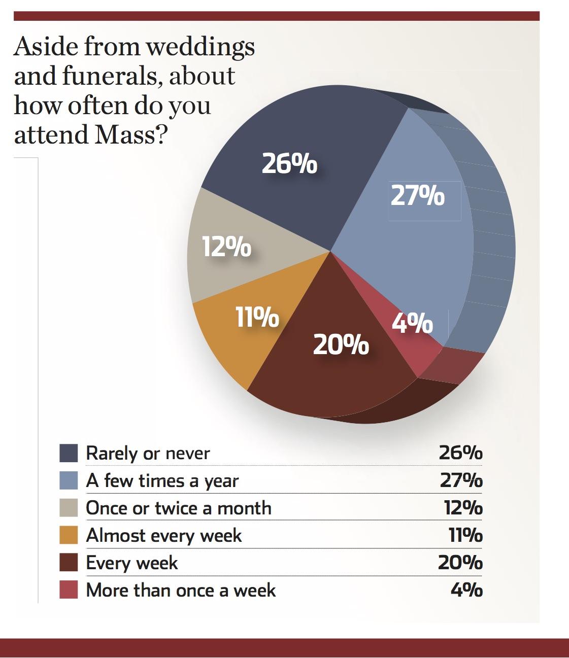Proud to be Catholic? A groundbreaking America survey asks