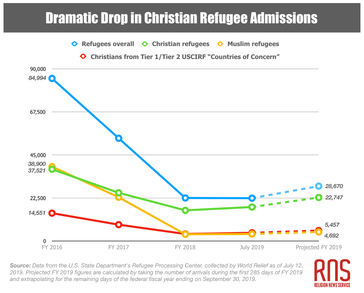 This graph shows a dramatic drop in Christian refugee admissions and refugees overall.