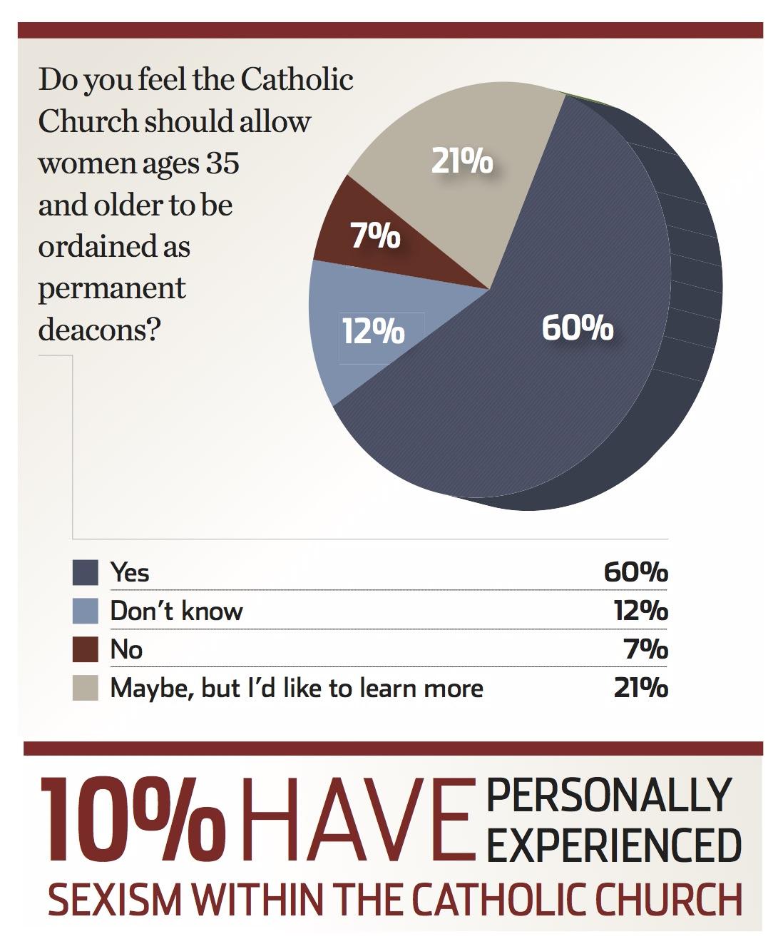 Proud to be Catholic? A groundbreaking America survey asks women