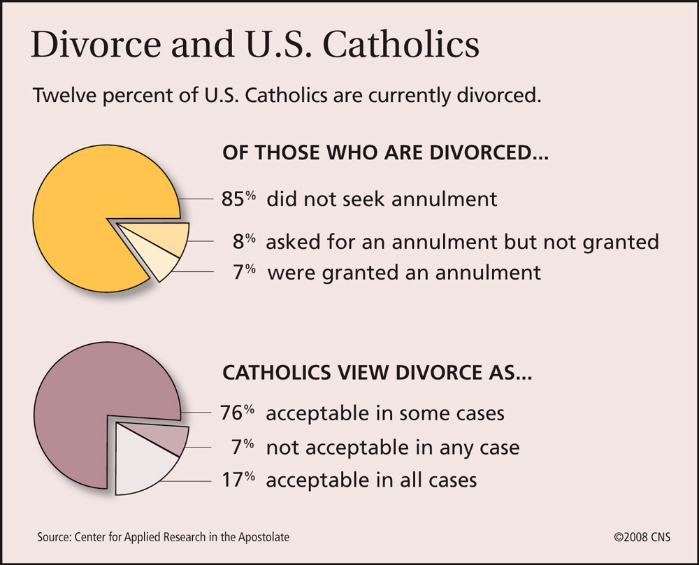 Catholic annulment questions