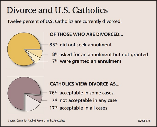Catholic perspectives on divorce and annulment from a 2008 CARA survey