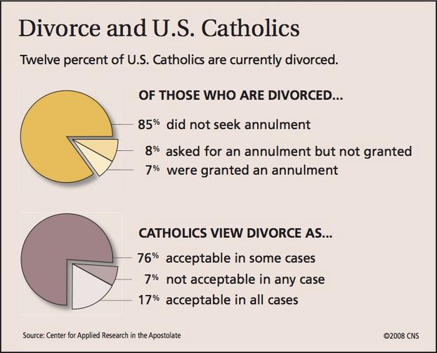 catholic church annulment process