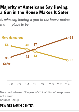 According to Gallup surveys, the belief that a gun makes a home safer has soared since the beginning of the century.