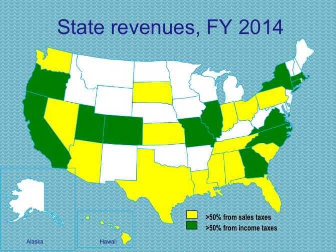 States shaded green get most of their revenue from individual and business income taxes. States shaded yellow get a majority of revenue from sales taxes.
